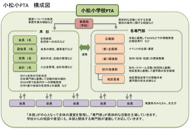 2020年度PTA構成図